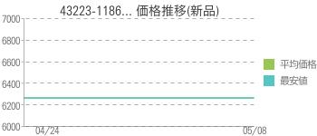 43223-1186... 価格推移(新品)