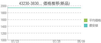 43230-3830... 価格推移(新品)