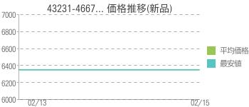 43231-4667... 価格推移(新品)