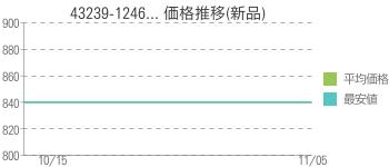 43239-1246... 価格推移(新品)
