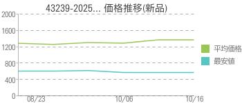 43239-2025... 価格推移(新品)
