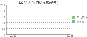 43239-8194価格推移(新品)