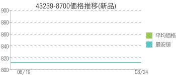 43239-8700価格推移(新品)