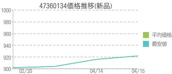 47360134価格推移(新品)