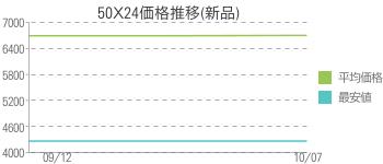 50X24価格推移(新品)