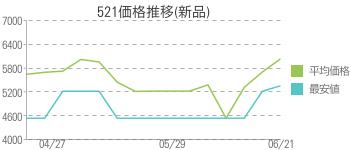 521価格推移(新品)