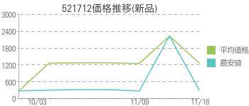 521712価格推移(新品)