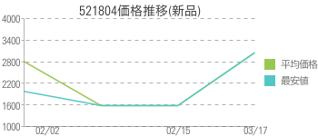521804価格推移(新品)