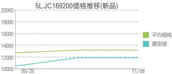 5LJC169200価格推移(新品)