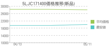 5LJC171400価格推移(新品)