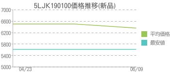 5LJK190100価格推移(新品)