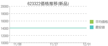 623322価格推移(新品)