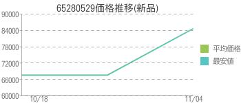 65280529価格推移(新品)