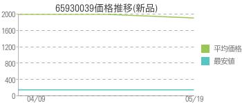 65930039価格推移(新品)
