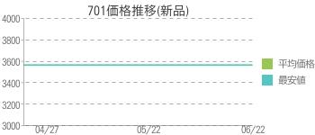 701価格推移(新品)