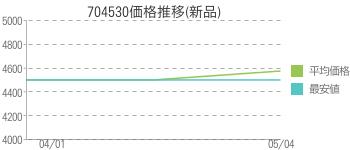 704530価格推移(新品)