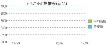 704714価格推移(新品)