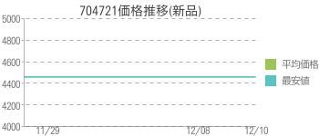 704721価格推移(新品)