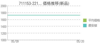 711153-221... 価格推移(新品)