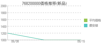 768200000価格推移(新品)