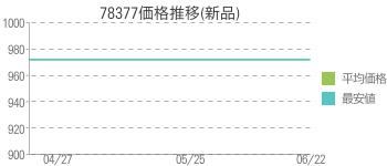 78377価格推移(新品)