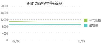 94812価格推移(新品)