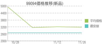 99094価格推移(新品)