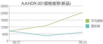 AAHDR-001価格推移(新品)