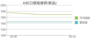 ABCD価格推移(新品)