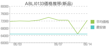 ABLI0133価格推移(新品)