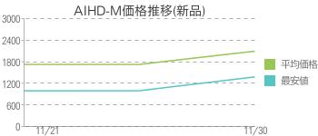 AIHD-M価格推移(新品)