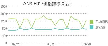 ANS-H017価格推移(新品)