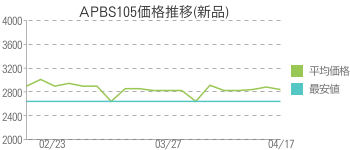 APBS105価格推移(新品)