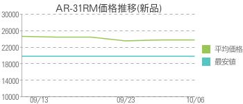 AR-31RM価格推移(新品)
