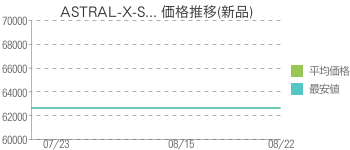 ASTRAL-X-S... 価格推移(新品)