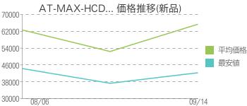 AT-MAX-HCD... 価格推移(新品)