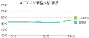 ATTE-568価格推移(新品)