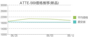 ATTE-569価格推移(新品)