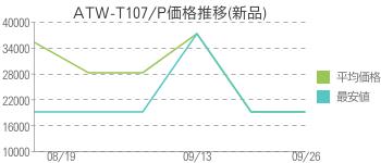 ATW-T107/P価格推移(新品)