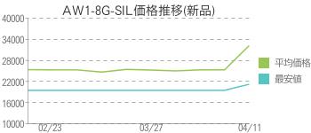 AW1-8G-SIL価格推移(新品)
