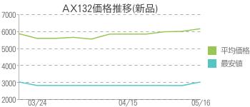 AX132価格推移(新品)