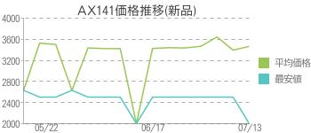 AX141価格推移(新品)