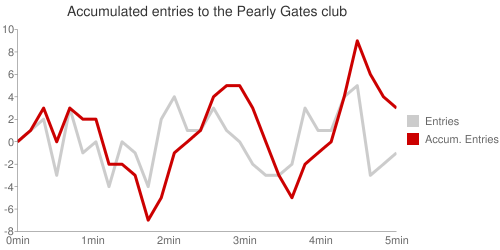Graph plotting accumulated entries to the Pearly Gates club