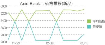 Acid Black... 価格推移(新品)