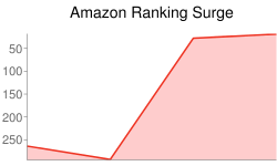 Graph of Amazon Ranking Surge