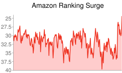 Graph of Amazon Ranking Surge