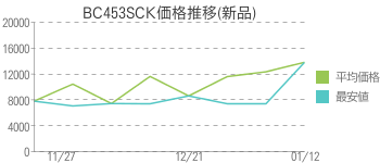 BC453SCK価格推移(新品)