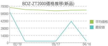 BDZ-ZT2000価格推移(新品)