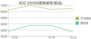 BDZ-ZW500価格推移(新品)