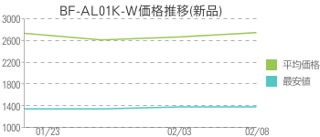 BF-AL01K-W価格推移(新品)
